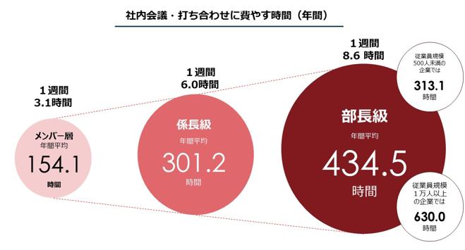 社内会議・打ち合わせに費やす年間の時間グラフの画像|KEN'S BUSINESS|ケンズビジネス|職場問題の解決サイト中間管理職・サラリーマン・上司と部下の「悩み」を解決する情報サイト