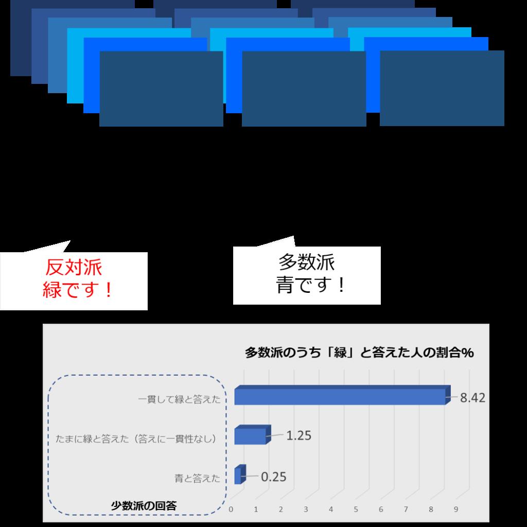 ブルー・グリーンパラダイム実験の内容|説明図とグラフ|社内で意見が合わない時の対処法